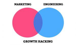 Growth Hacking: o que isso tem a ver com marketing de conteúdo?
